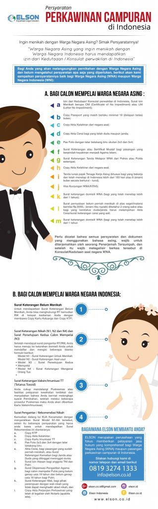 Infografis_Perkawinan_campuran_v2_revisi-01
